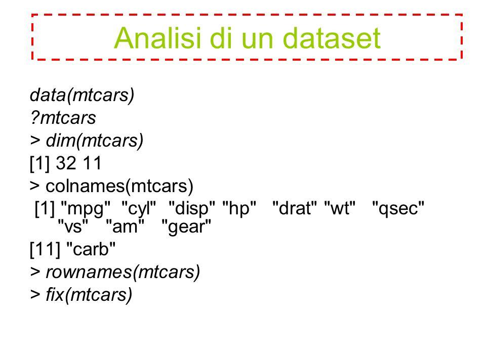 data(mtcars) mtcars > dim(mtcars) [1] 32 11 > colnames(mtcars) [1] mpg cyl disp hp drat wt qsec vs am gear [11] carb > rownames(mtcars) > fix(mtcars) Analisi di un dataset