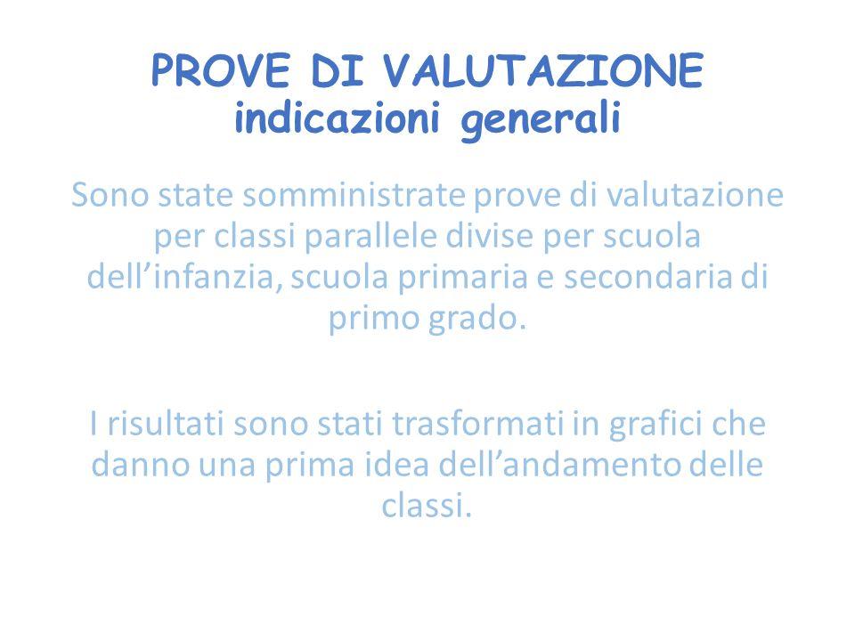 PROVE DI VALUTAZIONE indicazioni generali Sono state somministrate prove di valutazione per classi parallele divise per scuola dell'infanzia, scuola primaria e secondaria di primo grado.