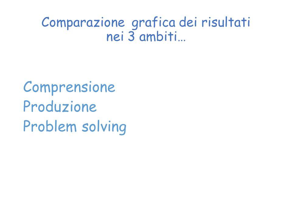 Comparazione grafica dei risultati nei 3 ambiti… Comprensione Produzione Problem solving