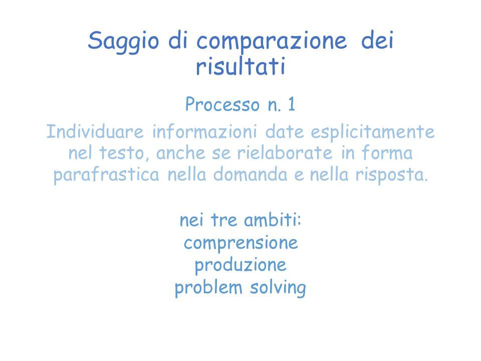 Saggio di comparazione dei risultati Processo n.