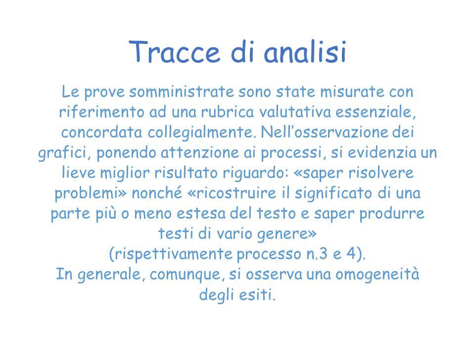 Tracce di analisi Le prove somministrate sono state misurate con riferimento ad una rubrica valutativa essenziale, concordata collegialmente.