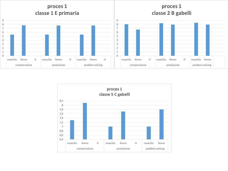Osservazioni L'incidenza del fattore di genere si evidenzia sin dalle classi di infanzia, seppure in alcune sezioni tala differenza percentuale risulta minima.