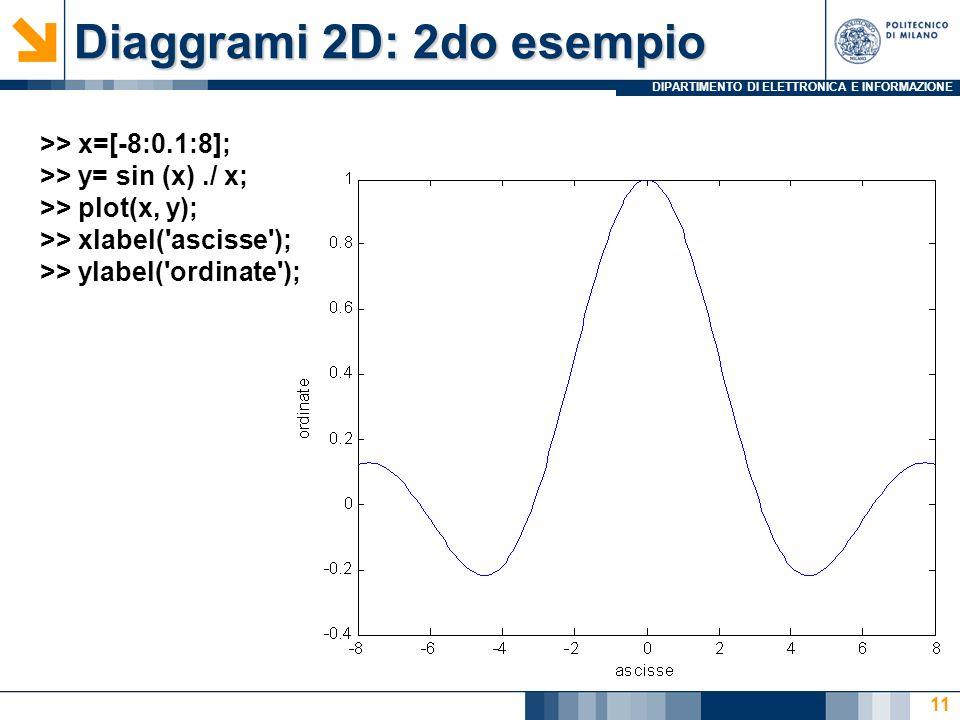 DIPARTIMENTO DI ELETTRONICA E INFORMAZIONE Diaggrami 2D: 2do esempio 11 >> x=[-8:0.1:8]; >> y= sin (x)./ x; >> plot(x, y); >> xlabel('ascisse'); >> yl