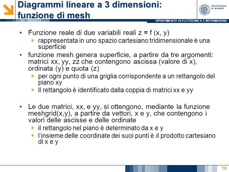 DIPARTIMENTO DI ELETTRONICA E INFORMAZIONE Diagrammi lineare a 3 dimensioni: funzione di mesh Funzione reale di due variabili reali z = f (x, y)  rap
