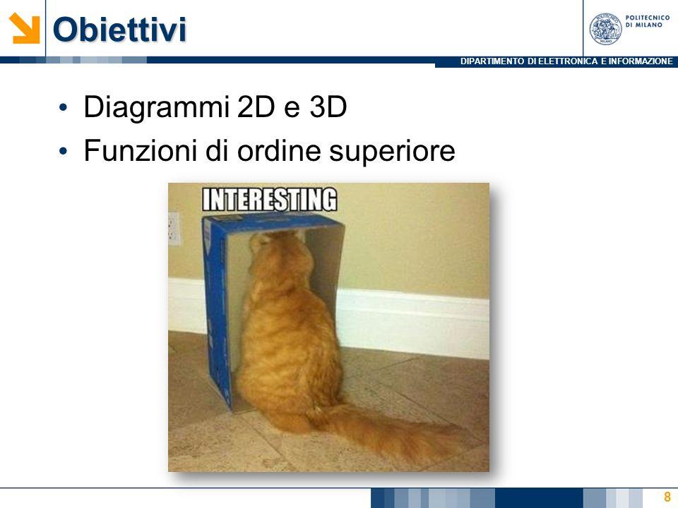 DIPARTIMENTO DI ELETTRONICA E INFORMAZIONEObiettivi Diagrammi 2D e 3D Funzioni di ordine superiore 8