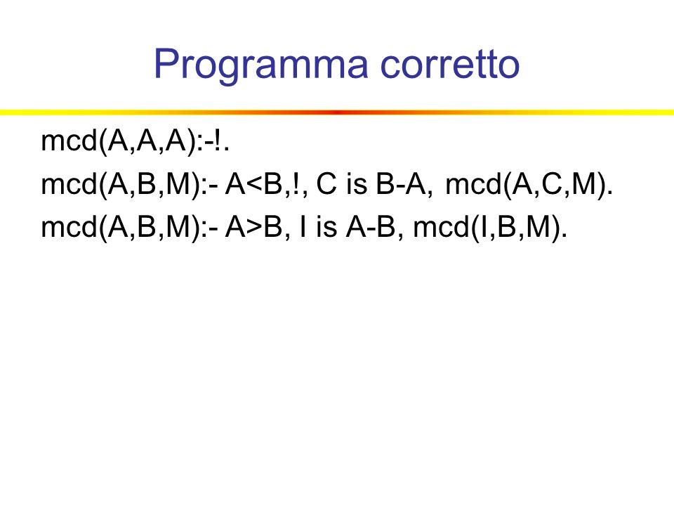 Programma corretto mcd(A,A,A):-!. mcd(A,B,M):- A<B,!, C is B-A, mcd(A,C,M).