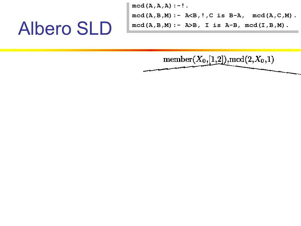 Albero SLD mcd(A,A,A):-!. mcd(A,B,M):- A<B,!,C is B-A, mcd(A,C,M).