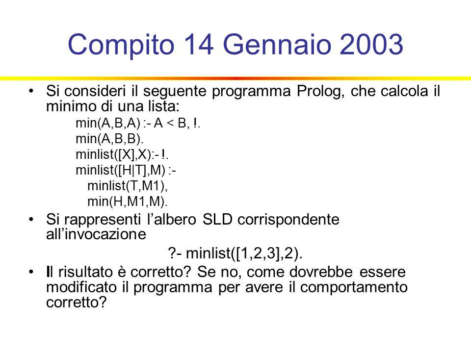 Compito 14 Gennaio 2003 Si consideri il seguente programma Prolog, che calcola il minimo di una lista: min(A,B,A) :- A < B, !.
