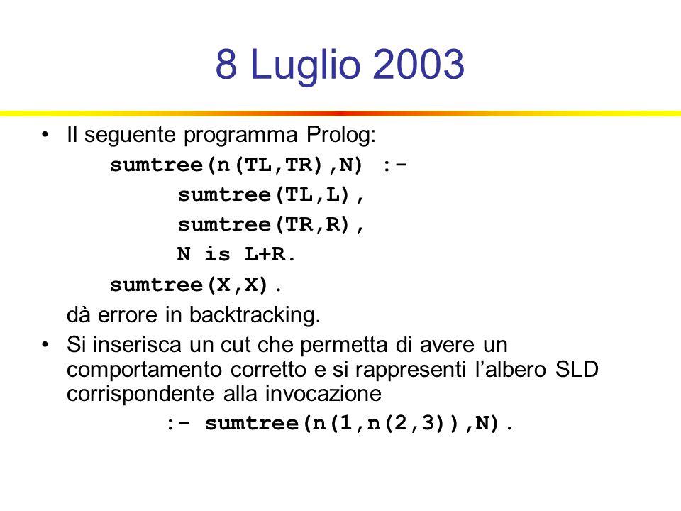8 Luglio 2003 Il seguente programma Prolog: sumtree(n(TL,TR),N) :- sumtree(TL,L), sumtree(TR,R), N is L+R. sumtree(X,X). dà errore in backtracking. Si