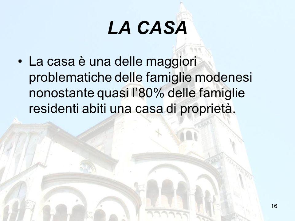 16 LA CASA La casa è una delle maggiori problematiche delle famiglie modenesi nonostante quasi l'80% delle famiglie residenti abiti una casa di propri