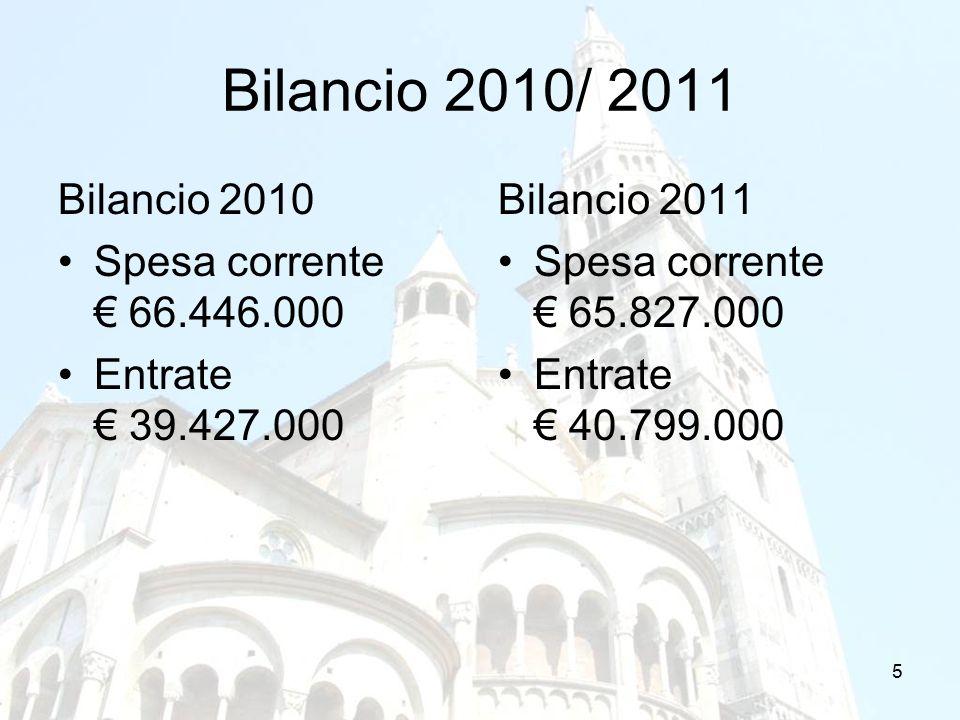 5 Bilancio 2010/ 2011 Bilancio 2010 Spesa corrente € 66.446.000 Entrate € 39.427.000 Bilancio 2011 Spesa corrente € 65.827.000 Entrate € 40.799.000