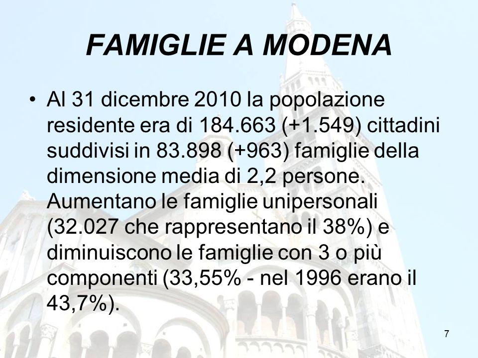 7 FAMIGLIE A MODENA Al 31 dicembre 2010 la popolazione residente era di 184.663 (+1.549) cittadini suddivisi in 83.898 (+963) famiglie della dimension
