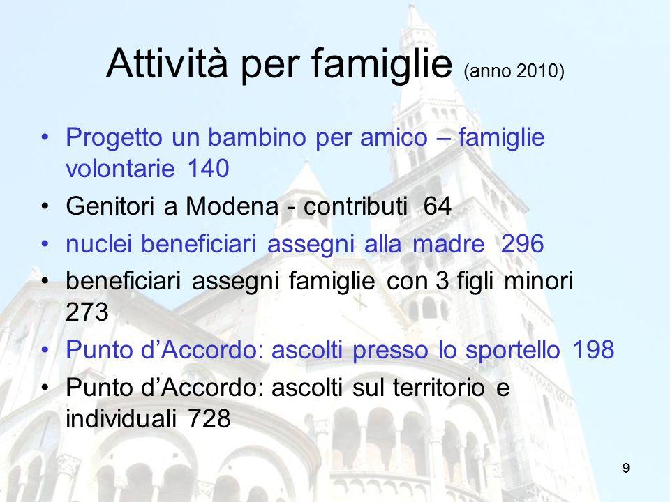9 Attività per famiglie (anno 2010) Progetto un bambino per amico – famiglie volontarie 140 Genitori a Modena - contributi 64 nuclei beneficiari asseg