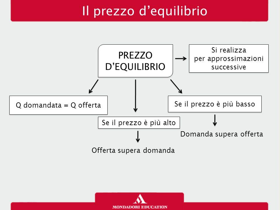 Il prezzo d'equilibrio PREZZO D'EQUILIBRIO Si realizza per approssimazioni successive Si realizza per approssimazioni successive Q domandata = Q offer