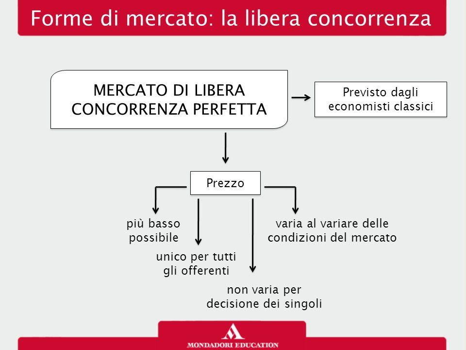 Forme di mercato: la libera concorrenza MERCATO DI LIBERA CONCORRENZA PERFETTA Previsto dagli economisti classici Prezzo più basso possibile unico per