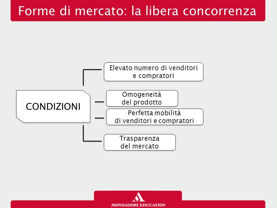 Forme di mercato: la libera concorrenza CONDIZIONI Elevato numero di venditori e compratori Omogeneità del prodotto Omogeneità del prodotto Perfetta m