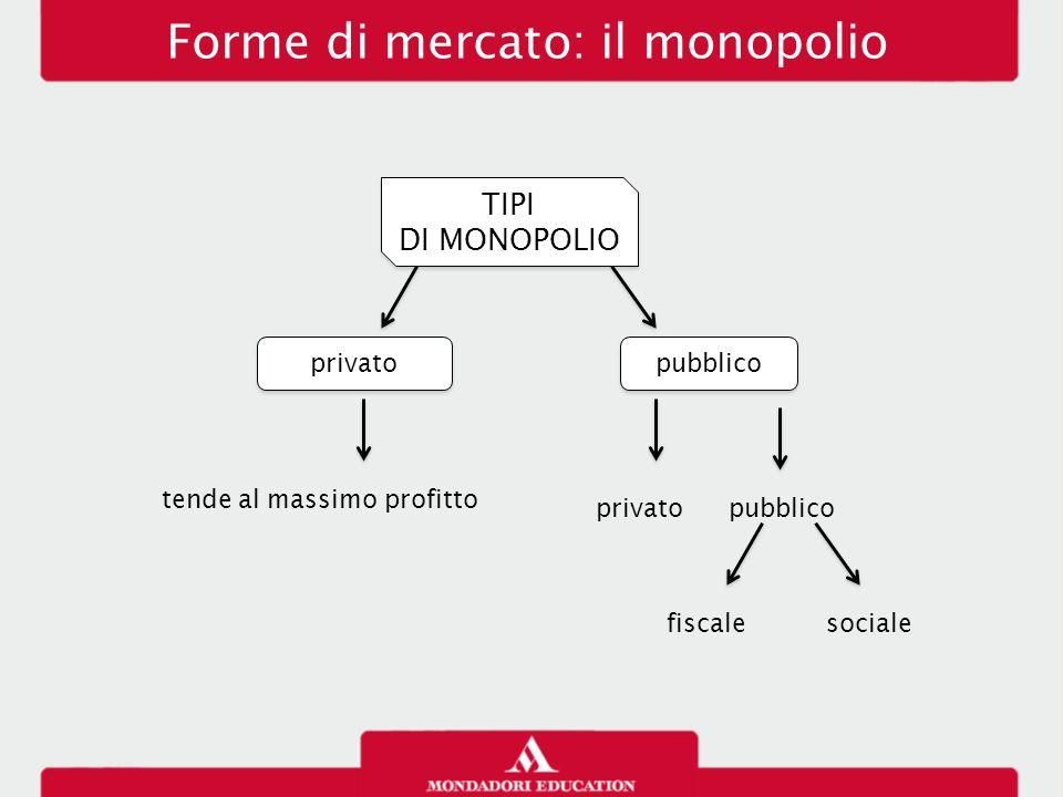 Forme di mercato: il monopolio TIPI DI MONOPOLIO TIPI DI MONOPOLIO privato pubblico tende al massimo profitto privatopubblico fiscalesociale