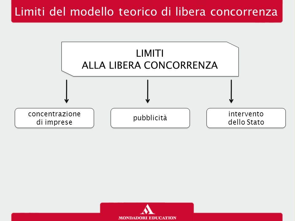 Limiti del modello teorico di libera concorrenza LIMITI ALLA LIBERA CONCORRENZA LIMITI ALLA LIBERA CONCORRENZA concentrazione di imprese concentrazion