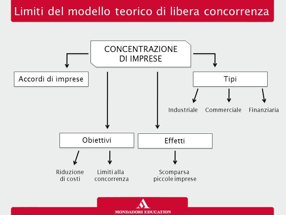 Limiti del modello teorico di libera concorrenza CONCENTRAZIONE DI IMPRESE CONCENTRAZIONE DI IMPRESE Accordi di imprese Obiettivi Tipi Effetti Riduzio