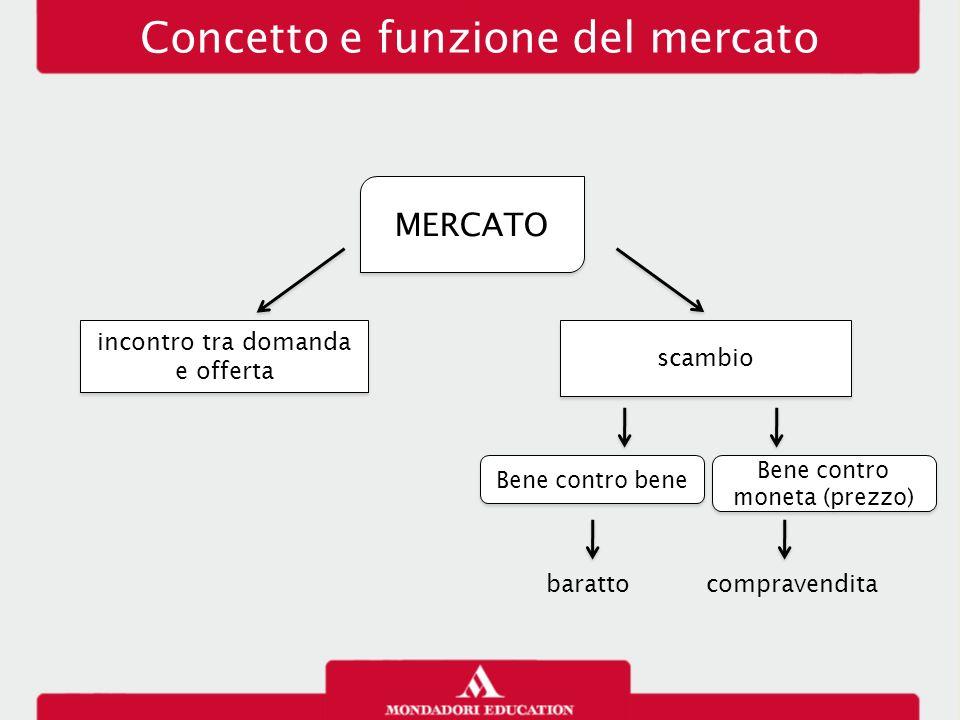 Concetto e funzione del mercato MERCATO scambio Bene contro bene Bene contro moneta (prezzo) barattocompravendita incontro tra domanda e offerta