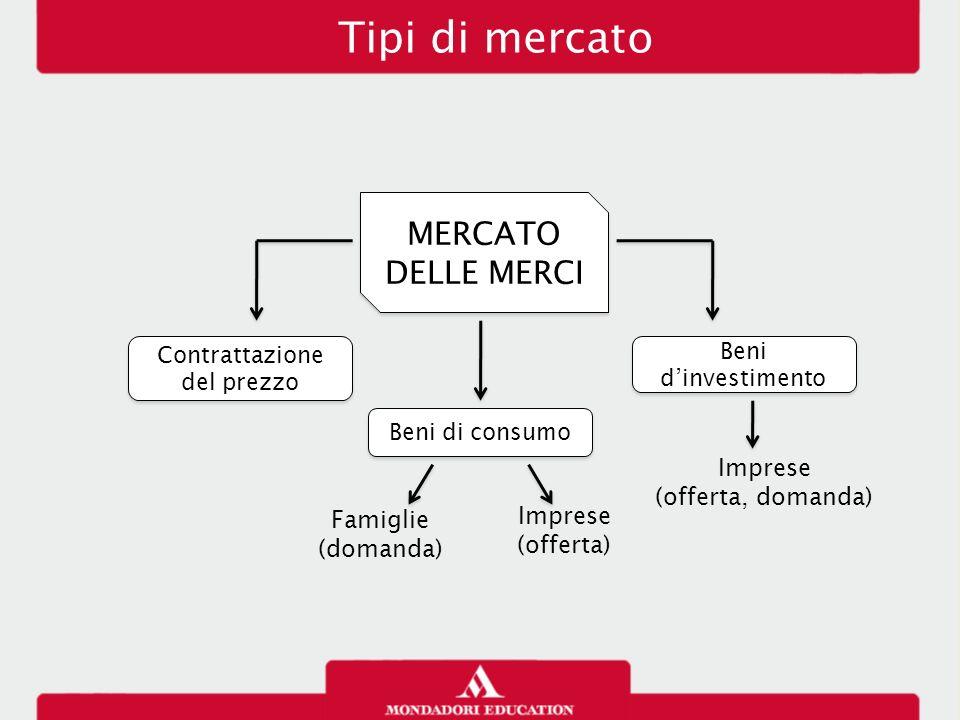 Tipi di mercato MERCATO DELLE MERCI Contrattazione del prezzo Beni di consumo Famiglie (domanda) Imprese (offerta) Beni d'investimento Imprese (offert