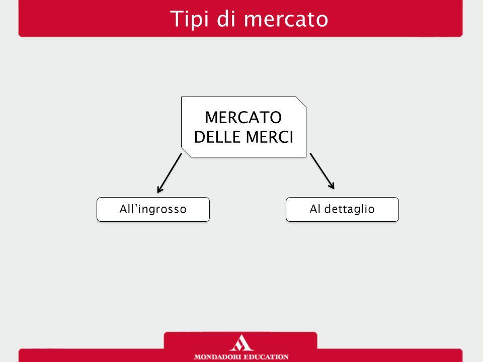 MERCATO DELLE MERCI All'ingrosso Al dettaglio Tipi di mercato