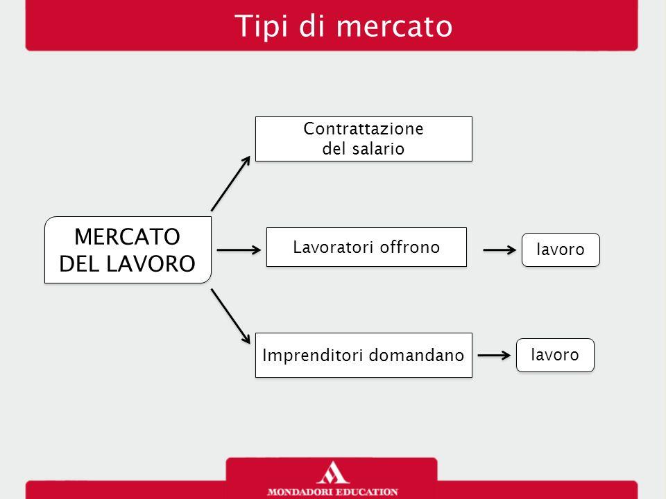 MERCATO DEL LAVORO MERCATO DEL LAVORO Contrattazione del salario Contrattazione del salario Lavoratori offrono lavoro Imprenditori domandano lavoro