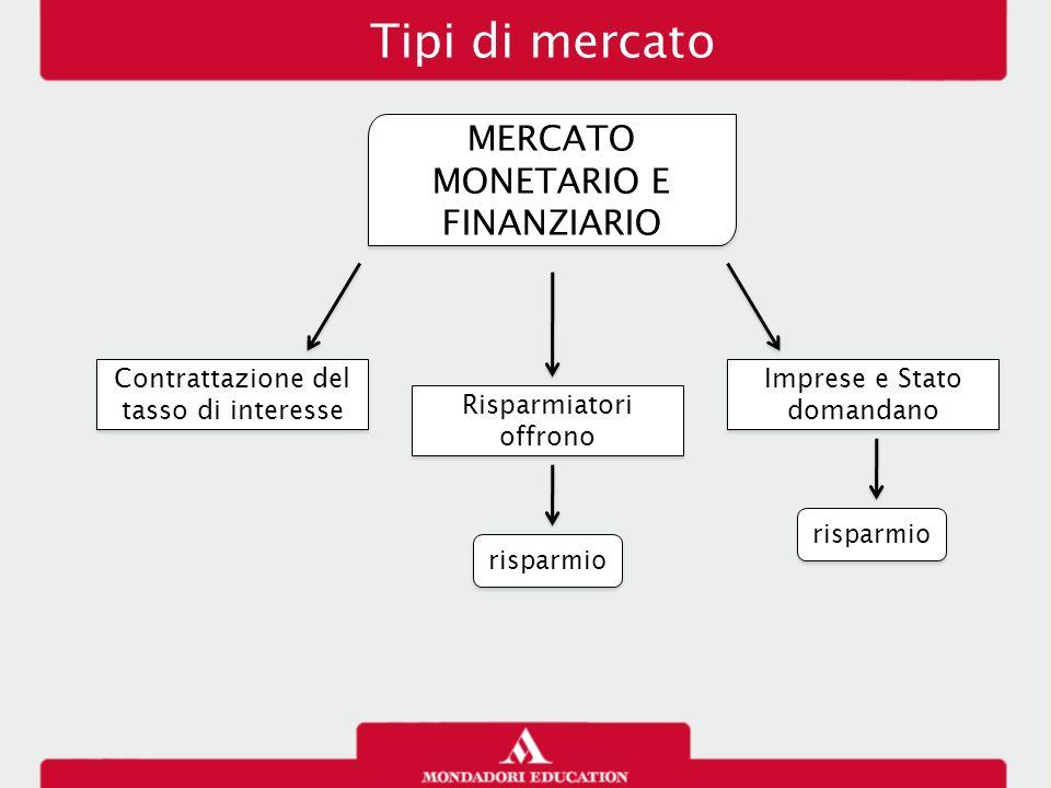 Tipi di mercato MERCATO MONETARIO E FINANZIARIO Contrattazione del tasso di interesse Risparmiatori offrono risparmio Imprese e Stato domandano rispar