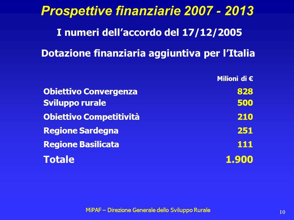 MiPAF – Direzione Generale dello Sviluppo Rurale 10 Prospettive finanziarie 2007 - 2013 I numeri dell'accordo del 17/12/2005 Dotazione finanziaria aggiuntiva per l'Italia Obiettivo Convergenza828 Obiettivo Competitività210 Regione Sardegna251 Regione Basilicata111 Sviluppo rurale500 Milioni di € Totale1.900