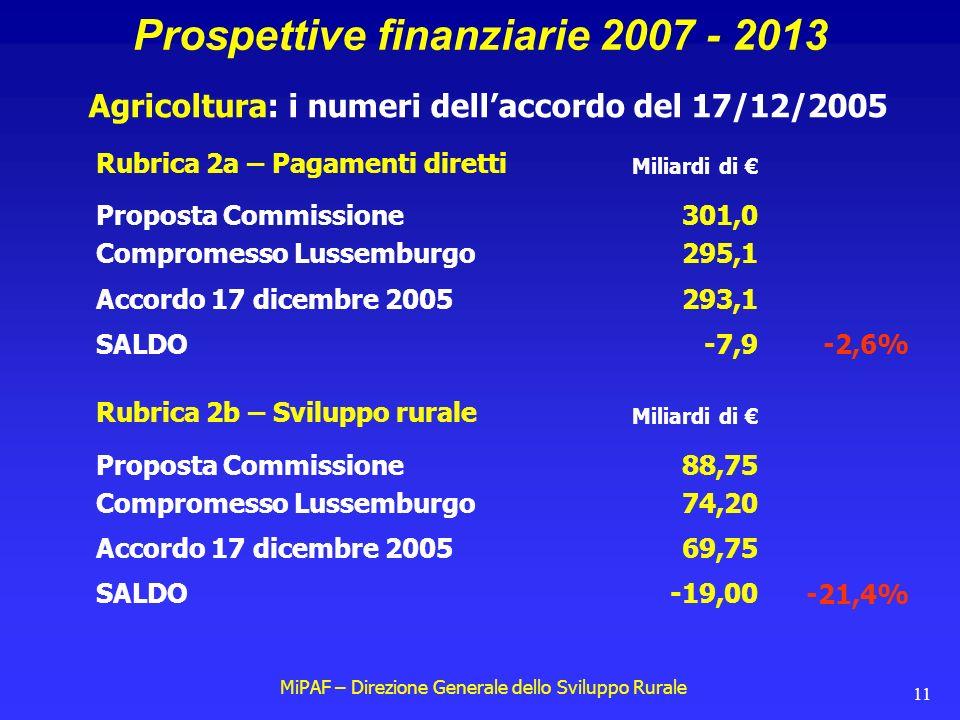 MiPAF – Direzione Generale dello Sviluppo Rurale 11 Prospettive finanziarie 2007 - 2013 Agricoltura: i numeri dell'accordo del 17/12/2005 Rubrica 2a – Pagamenti diretti Proposta Commissione301,0 Compromesso Lussemburgo295,1 Accordo 17 dicembre 2005293,1 SALDO-7,9 Miliardi di € -2,6% Rubrica 2b – Sviluppo rurale Proposta Commissione88,75 Compromesso Lussemburgo74,20 Accordo 17 dicembre 200569,75 SALDO-19,00 Miliardi di € -21,4%