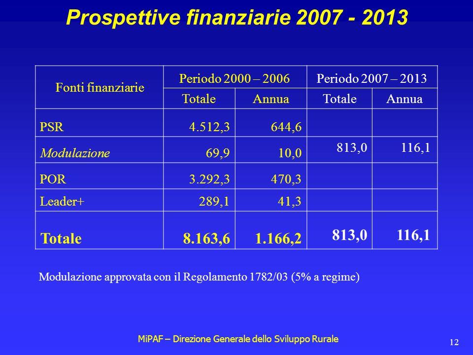 MiPAF – Direzione Generale dello Sviluppo Rurale 12 Prospettive finanziarie 2007 - 2013 Fonti finanziarie Periodo 2000 – 2006Periodo 2007 – 2013 TotaleAnnuaTotaleAnnua PSR4.512,3644,6 Modulazione69,910,0 POR3.292,3470,3 Leader+289,141,3 Totale8.163,61.166,2 813,0116,1 813,0116,1 Modulazione approvata con il Regolamento 1782/03 (5% a regime)