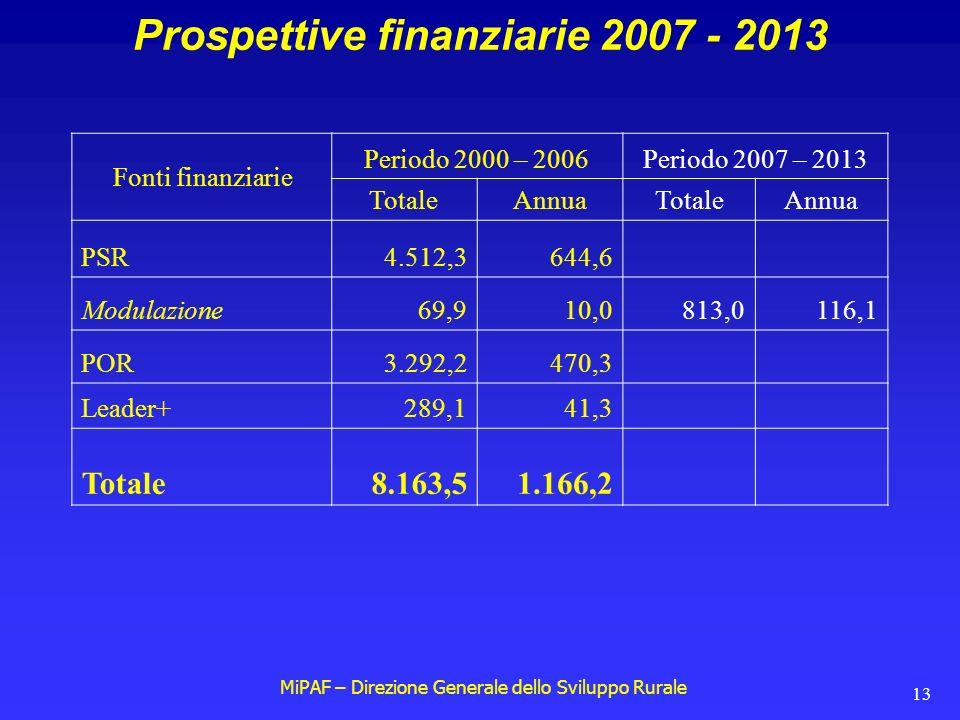 MiPAF – Direzione Generale dello Sviluppo Rurale 13 Prospettive finanziarie 2007 - 2013 Fonti finanziarie Periodo 2000 – 2006Periodo 2007 – 2013 TotaleAnnuaTotaleAnnua PSR4.512,3644,6 Modulazione69,910,0813,0116,1 POR3.292,2470,3 Leader+289,141,3 Totale8.163,51.166,2