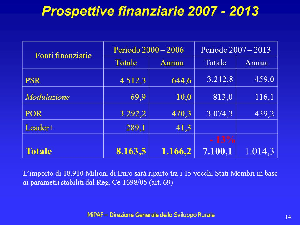 MiPAF – Direzione Generale dello Sviluppo Rurale 14 Prospettive finanziarie 2007 - 2013 Fonti finanziarie Periodo 2000 – 2006Periodo 2007 – 2013 TotaleAnnuaTotaleAnnua PSR4.512,3644,6 Modulazione69,910,0813,0116,1 POR3.292,2470,33.074,3439,2 Leader+289,141,3 Totale8.163,51.166,2 L'importo di 18.910 Milioni di Euro sarà riparto tra i 15 vecchi Stati Membri in base ai parametri stabiliti dal Reg.