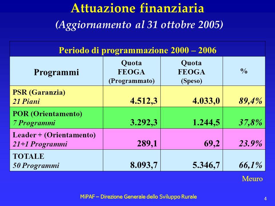 MiPAF – Direzione Generale dello Sviluppo Rurale 4 Attuazione finanziaria (Aggiornamento al 31 ottobre 2005) Periodo di programmazione 2000 – 2006 Programmi Quota FEOGA (Programmato) Quota FEOGA (Speso) % PSR (Garanzia) 21 Piani 4.512,34.033,089,4% POR (Orientamento) 7 Programmi 3.292,31.244,537,8% Leader + (Orientamento) 21+1 Programmi 289,169,223.9% TOTALE 50 Programmi 8.093,75.346,766,1% Meuro