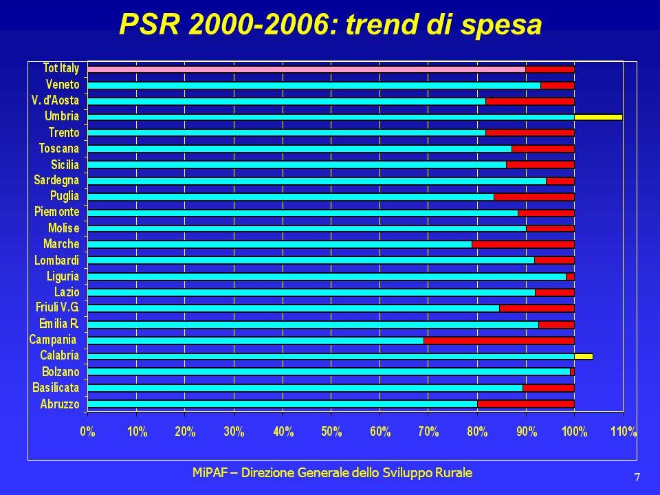 MiPAF – Direzione Generale dello Sviluppo Rurale 7 PSR 2000-2006: trend di spesa