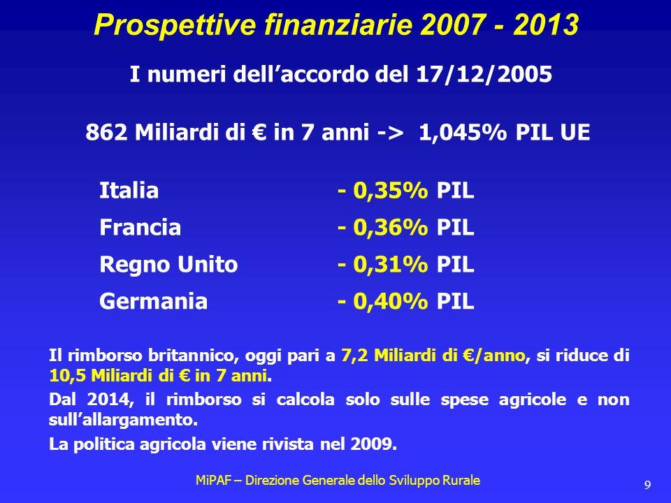 MiPAF – Direzione Generale dello Sviluppo Rurale 9 Prospettive finanziarie 2007 - 2013 I numeri dell'accordo del 17/12/2005 862 Miliardi di € in 7 anni -> 1,045% PIL UE Italia- 0,35% PIL Francia- 0,36% PIL Regno Unito- 0,31% PIL Germania- 0,40% PIL Il rimborso britannico, oggi pari a 7,2 Miliardi di €/anno, si riduce di 10,5 Miliardi di € in 7 anni.