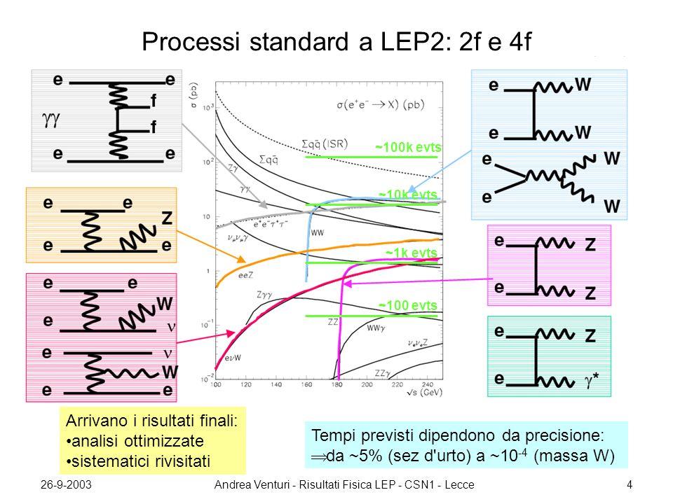 26-9-2003Andrea Venturi - Risultati Fisica LEP - CSN1 - Lecce25 Stato analisi tipiche ~ 170 pubblicazioni dal 2001 ad oggi ALEPHDELPHIL3OPALLEP SM Higgspubbl.pubbl H±H± ~finalepubbl~finaleprel LSP (MSSM) pubbl prel GMSBpubbl prel AMSBpubblprel pubblprel WW x-sect~finale prel massa Wprel TGC~finaleprel~finalepubblprel 2f x-sectprel pubblprel