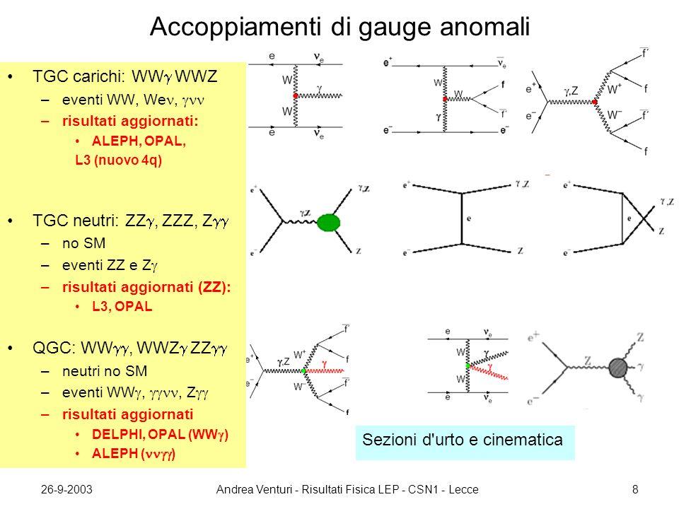 26-9-2003Andrea Venturi - Risultati Fisica LEP - CSN1 - Lecce8 Accoppiamenti di gauge anomali Sezioni d urto e cinematica TGC carichi: WW  WWZ –eventi WW, We,  –risultati aggiornati: ALEPH, OPAL, L3 (nuovo 4q) TGC neutri: ZZ , ZZZ, Z  –no SM –eventi ZZ e Z  –risultati aggiornati (ZZ): L3, OPAL QGC: WW , WWZ  ZZ  –neutri no SM –eventi WW , , Z  –risultati aggiornati DELPHI, OPAL (WW  ) ALEPH (  )