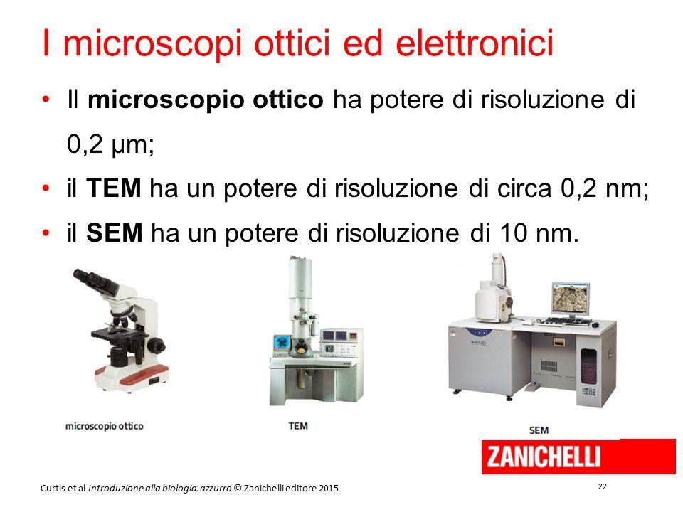 22 Curtis et al Introduzione alla biologia.azzurro © Zanichelli editore 2015 I microscopi ottici ed elettronici Il microscopio ottico ha potere di ris