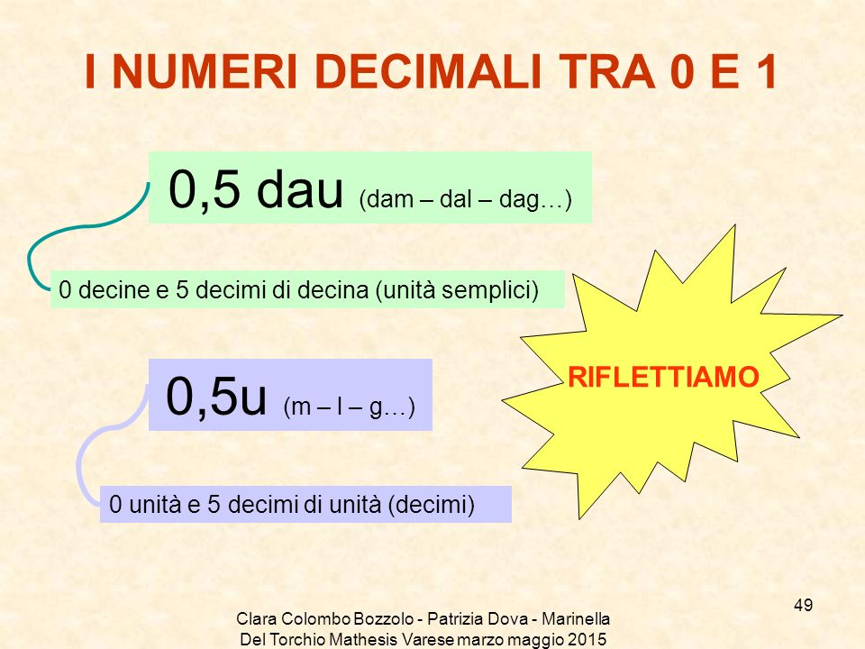 Clara Colombo Bozzolo - Patrizia Dova - Marinella Del Torchio Mathesis Varese marzo maggio 2015 I NUMERI DECIMALI TRA 0 E 1 0,5 dau (dam – dal – dag…)