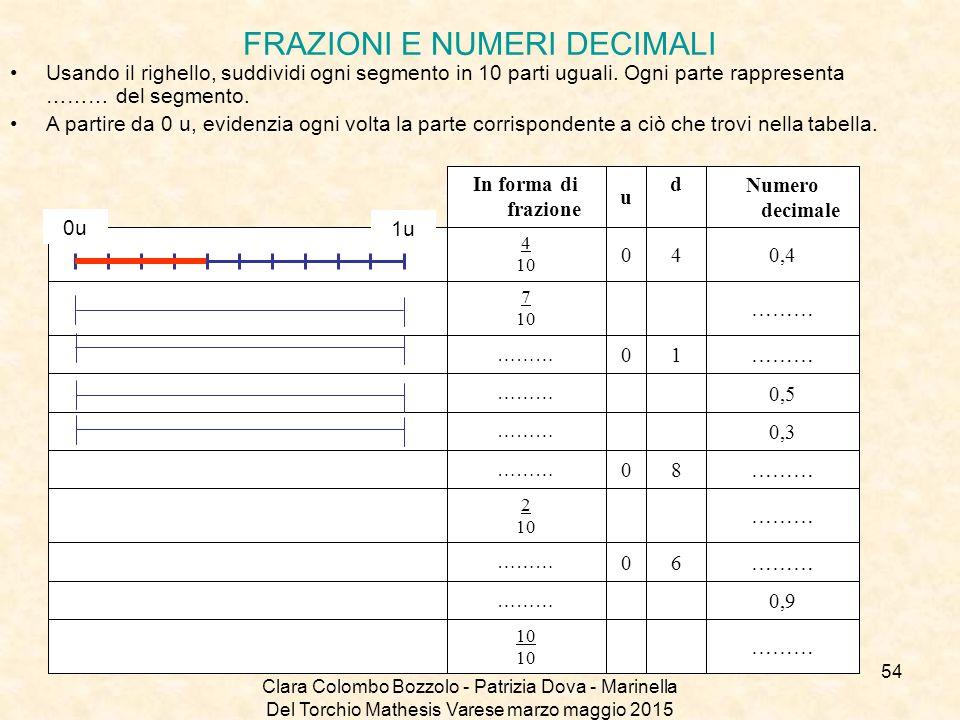 Clara Colombo Bozzolo - Patrizia Dova - Marinella Del Torchio Mathesis Varese marzo maggio 2015 FRAZIONI E NUMERI DECIMALI Usando il righello, suddivi