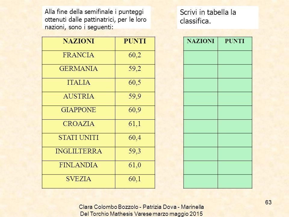 Clara Colombo Bozzolo - Patrizia Dova - Marinella Del Torchio Mathesis Varese marzo maggio 2015 Alla fine della semifinale i punteggi ottenuti dalle p