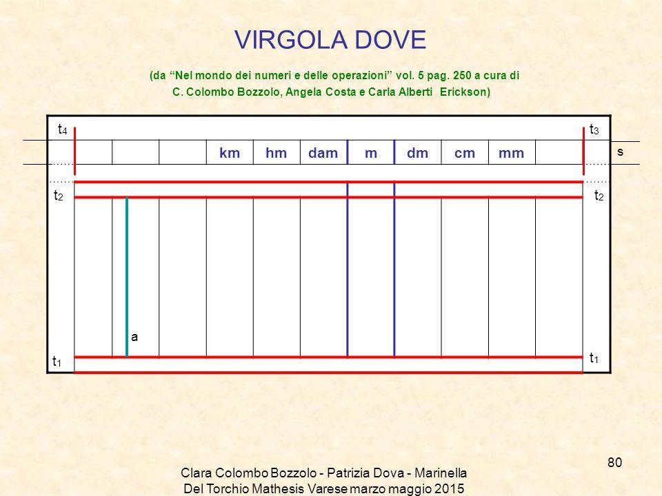 """Clara Colombo Bozzolo - Patrizia Dova - Marinella Del Torchio Mathesis Varese marzo maggio 2015 VIRGOLA DOVE (da """"Nel mondo dei numeri e delle operazi"""