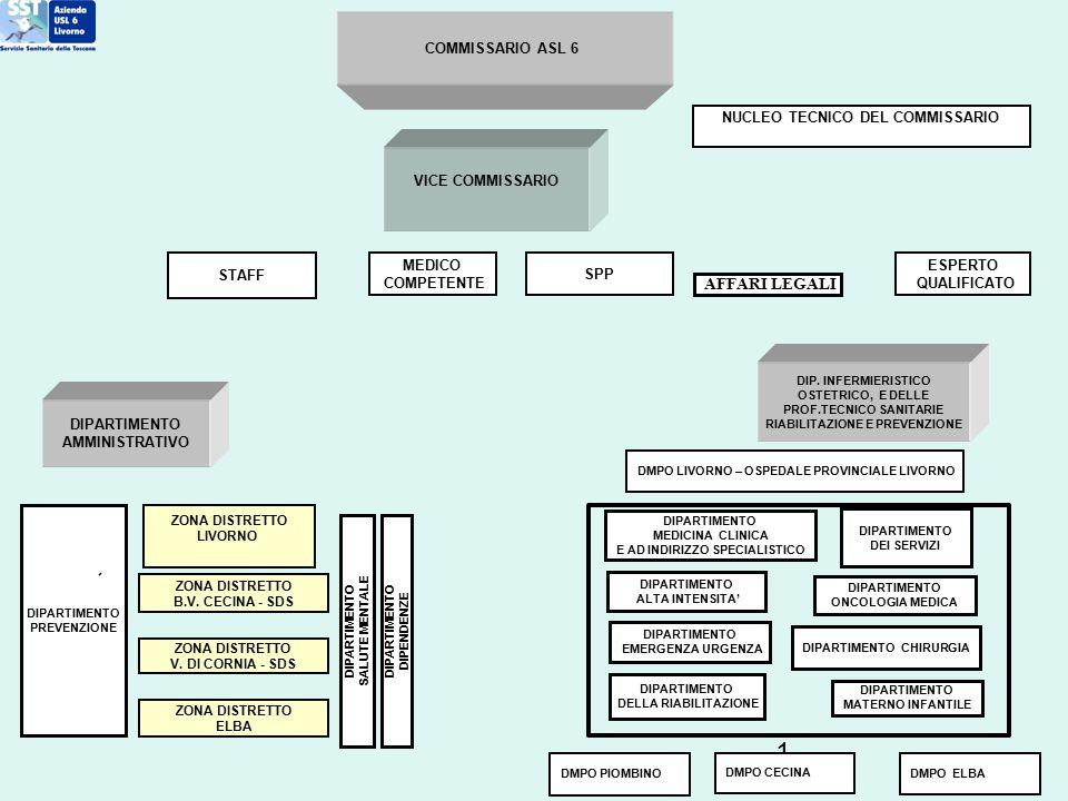 1 COMMISSARIO ASL 6 DIPARTIMENTO AMMINISTRATIVO AFFARI LEGALI DMPO LIVORNO – OSPEDALE PROVINCIALE LIVORNO DMPO CECINA DMPO PIOMBINO DMPO ELBA DIP. INF