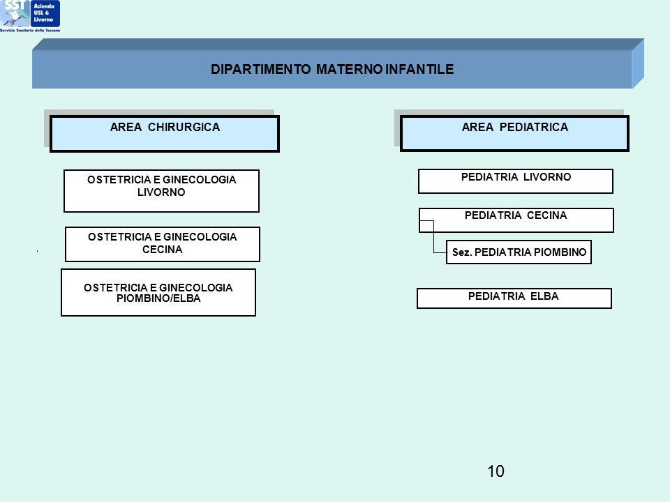 10 OSTETRICIA E GINECOLOGIA LIVORNO DIPARTIMENTO MATERNO INFANTILE OSTETRICIA E GINECOLOGIA PIOMBINO/ELBA PEDIATRIA LIVORNO PEDIATRIA CECINA Sez. PEDI
