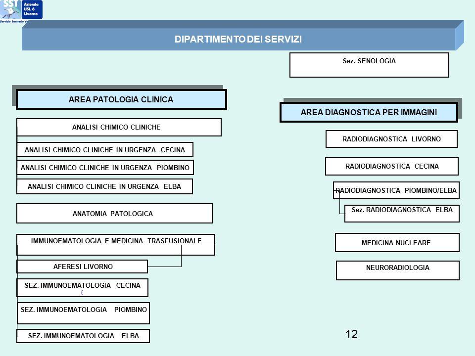 12 DIPARTIMENTO DEI SERVIZI ANALISI CHIMICO CLINICHE AREA PATOLOGIA CLINICA AREA DIAGNOSTICA PER IMMAGINI RADIODIAGNOSTICA LIVORNO ANATOMIA PATOLOGICA