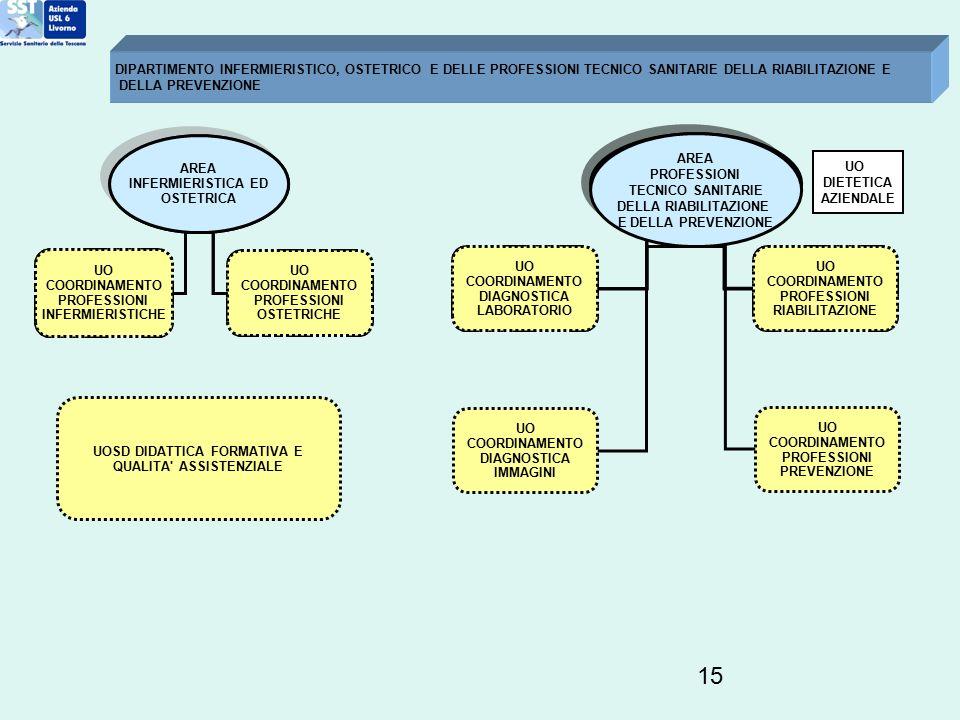 15 DIPARTIMENTO INFERMIERISTICO, OSTETRICO E DELLE PROFESSIONI TECNICO SANITARIE DELLA RIABILITAZIONE E DELLA PREVENZIONE AREA INFERMIERISTICA ED OSTE