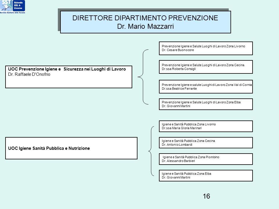 16 DIRETTORE DIPARTIMENTO PREVENZIONE Dr. Mario Mazzarri DIRETTORE DIPARTIMENTO PREVENZIONE Dr. Mario Mazzarri UOC Prevenzione Igiene e Sicurezza nei
