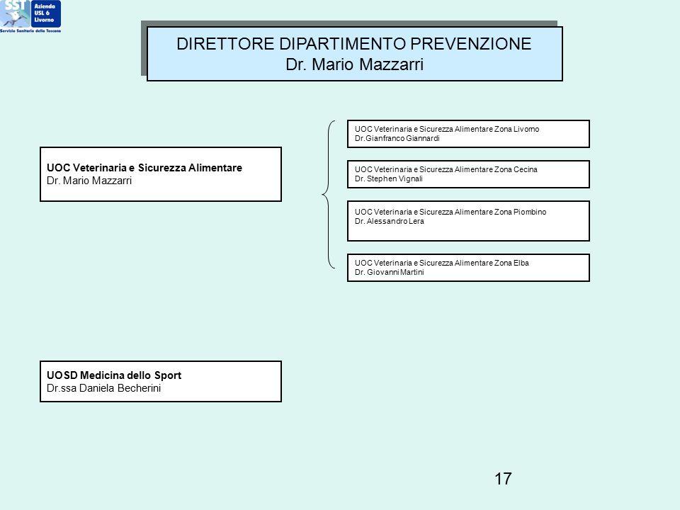 17 DIRETTORE DIPARTIMENTO PREVENZIONE Dr. Mario Mazzarri DIRETTORE DIPARTIMENTO PREVENZIONE Dr. Mario Mazzarri UOC Veterinaria e Sicurezza Alimentare