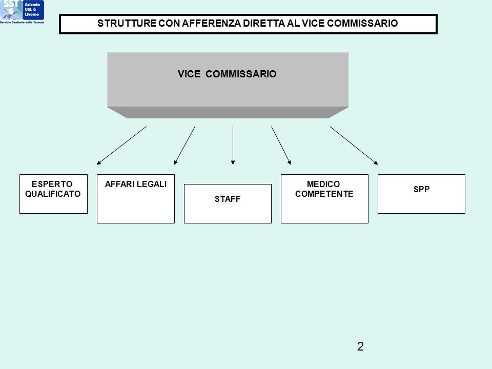 2 STRUTTURE CON AFFERENZA DIRETTA AL VICE COMMISSARIO MEDICO COMPETENTE ESPERTO QUALIFICATO VICE COMMISSARIO AFFARI LEGALI SPP STAFF